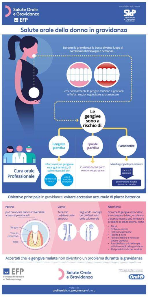 Gengive - Salute orale e gravidanza